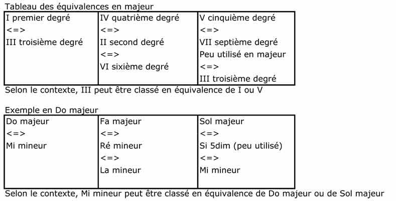 Les Equivalences Composition De M A O
