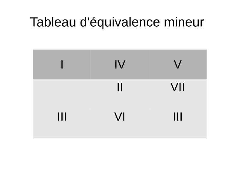 Tableau des équivalences