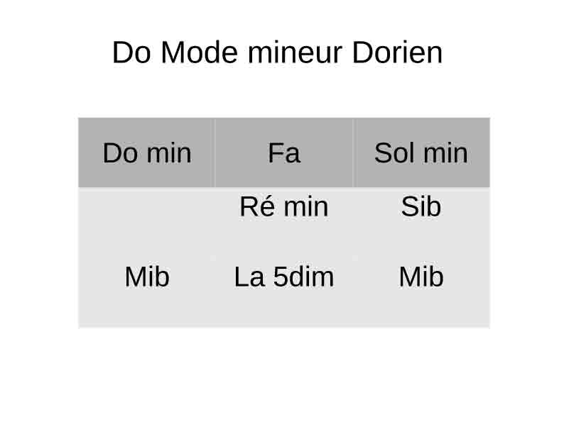 Do mineur Dorien