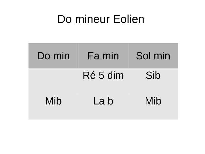 Do mineur Eolien