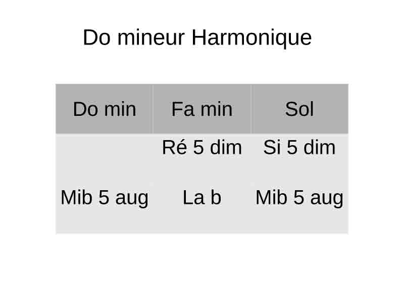 Do mineur harmonique