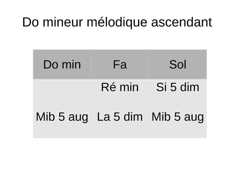 Exemple en Do mineur mélodique ascendant