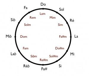 Le cycle des quintes.
