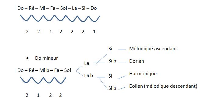Les accords de 7ème, 9ème, 2nd, révision des gammes mineures, présentation des degrés principaux et des équivalences